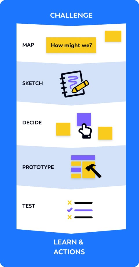 design sprint flow mobile