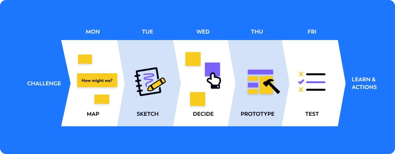 design sprint flow